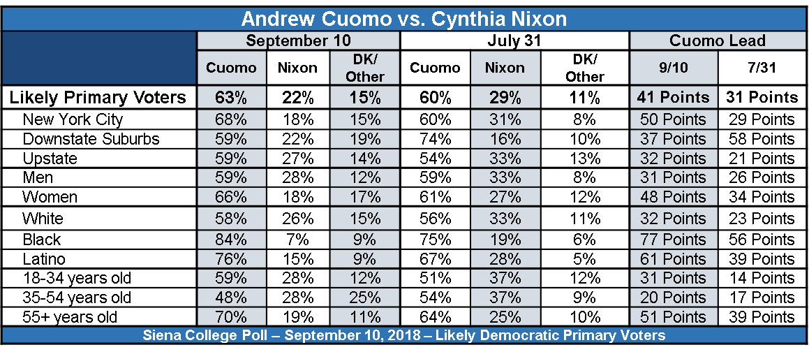 Cuomo nixon sept chart
