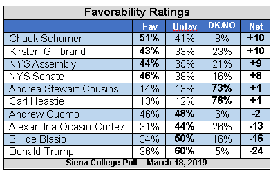 siena political fav ratings