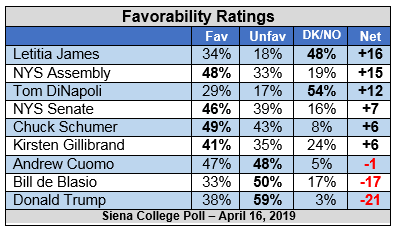 fav chart siena apr 2019