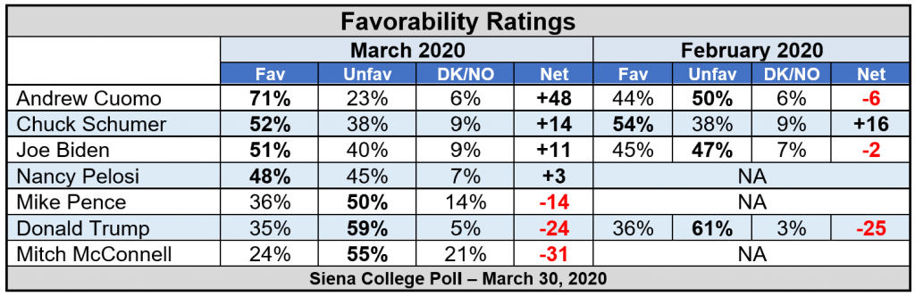 ny favorability poltical
