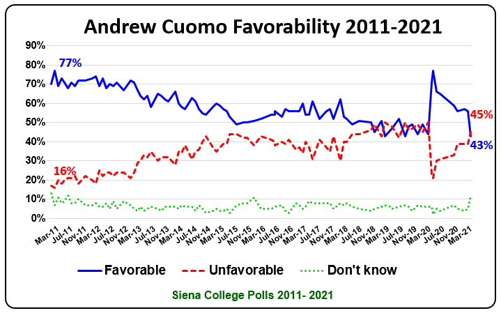 cuomo favorability march 2021