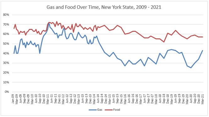 gas food chart mar 21