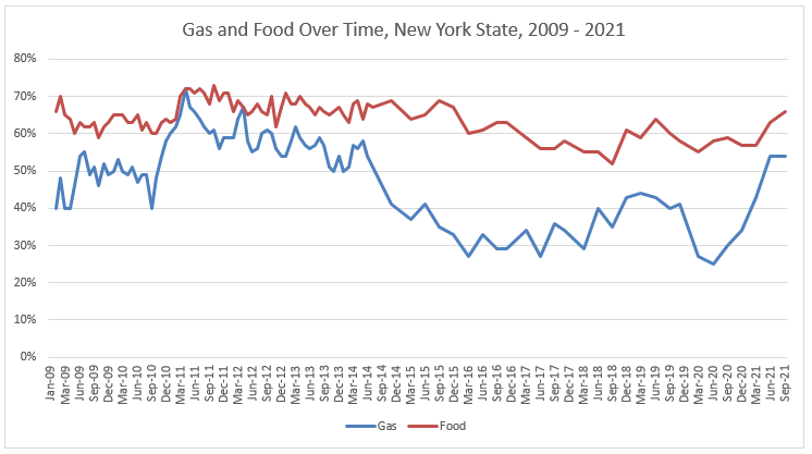 gas and food chart